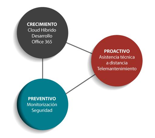 Creminiento-Proactivo-Preventivo