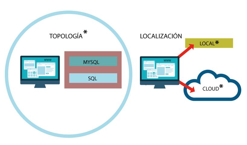 topología y ubicación en la seguridad de la web corporativa