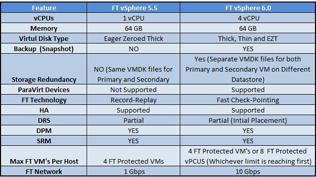 Comparativa de VMware vSphere 5.0 vs vSphere 6.0