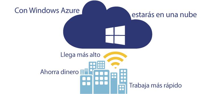 Miscrosoft Azure, la solución en la nube para las empresas