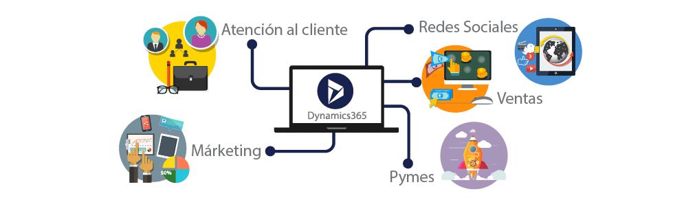 Dynamics-365-Presupuesto-AWERTY
