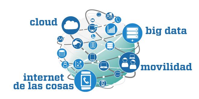 Transformación digital PYMES 4 tecnologías básicas