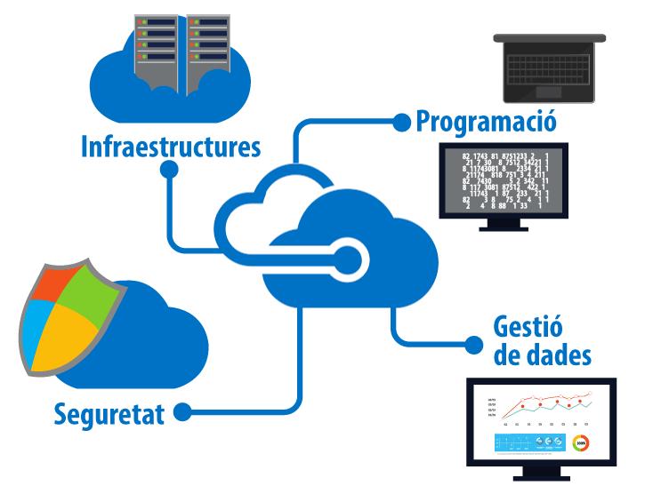 Microsoft Azure: libertat i seguretat per a la teva empresa