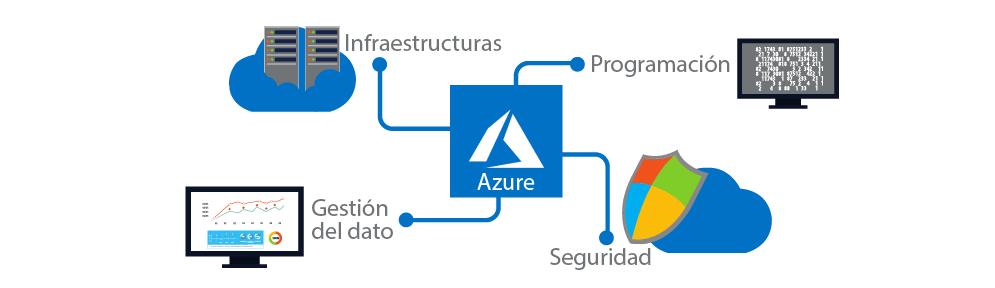 Microsoft-Azure-Presipuesto-AWERTY