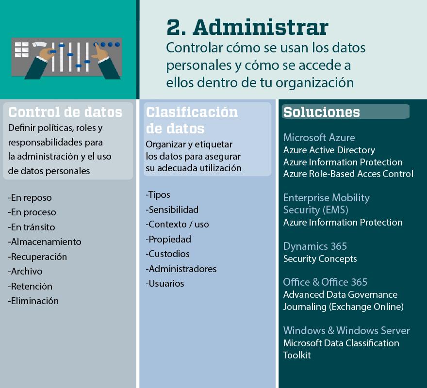 GDPR Reglamento general de Protección de Datos Paso 2: Administrar