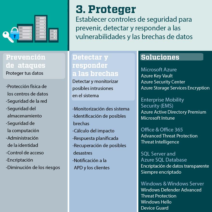 GDPR Reglamento de Protección de datos: Proteger