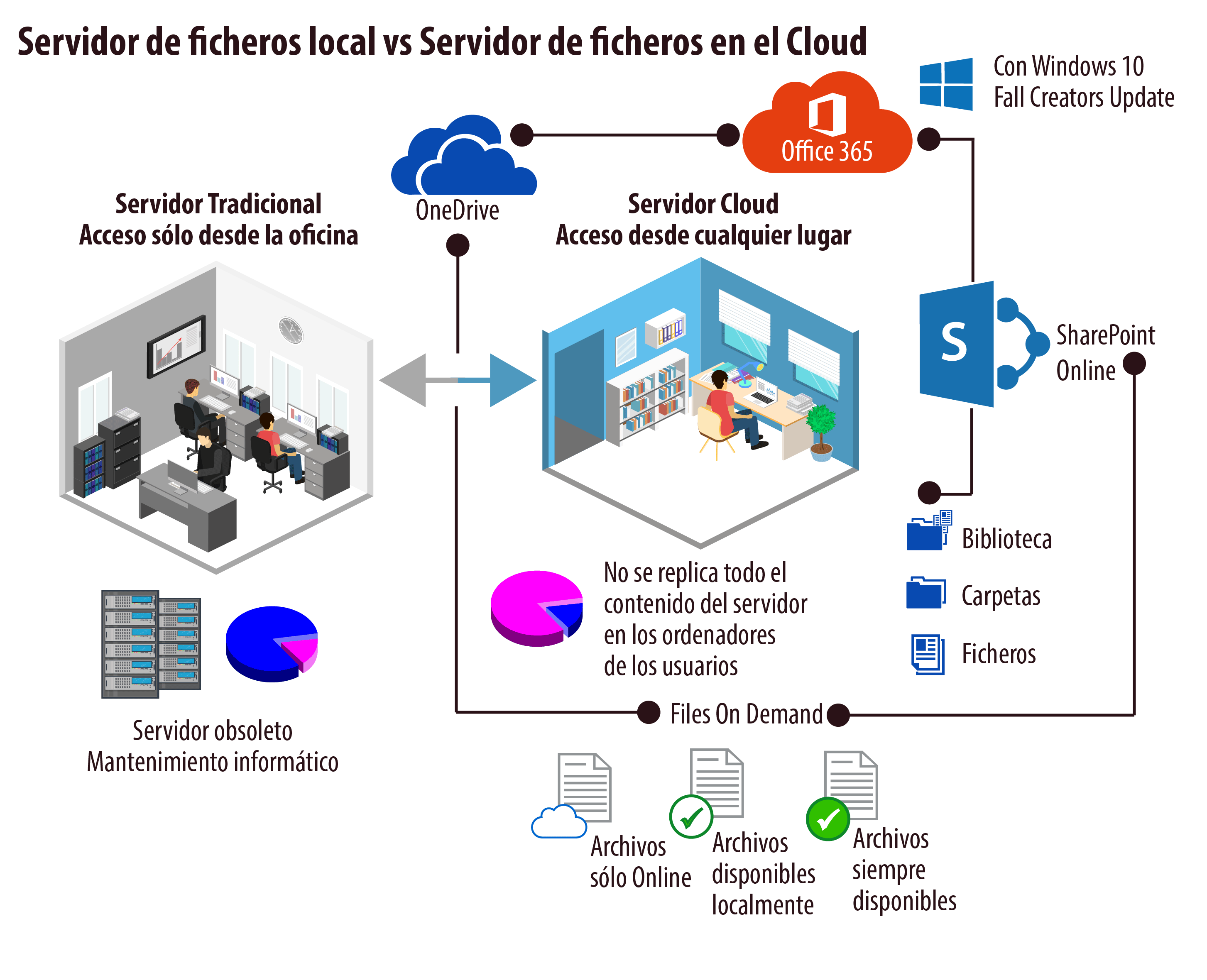 Servidor-de-ficheros-local-vs-Servidor-de-ficheros-en-Cloud