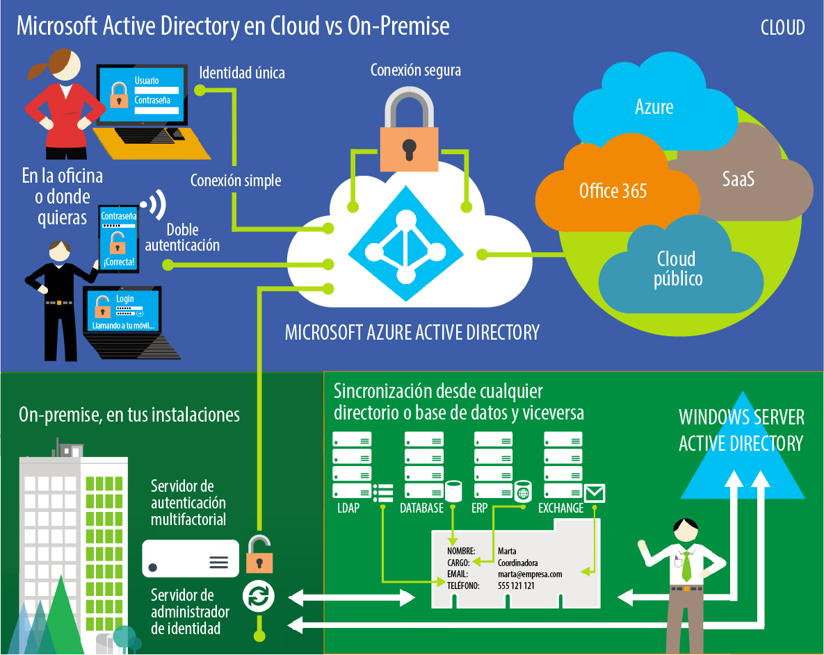 Active Directory en Cloud vs On Premise